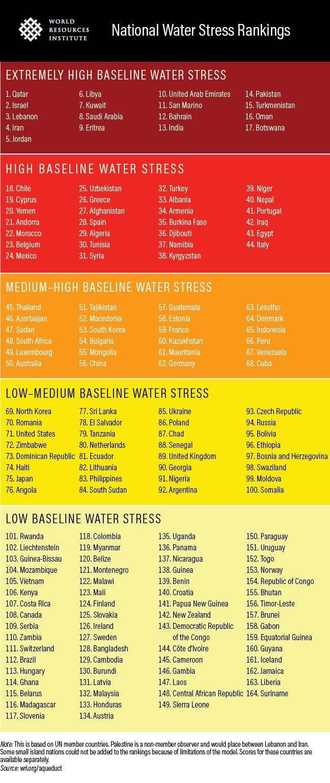 National Water Stress Ranking